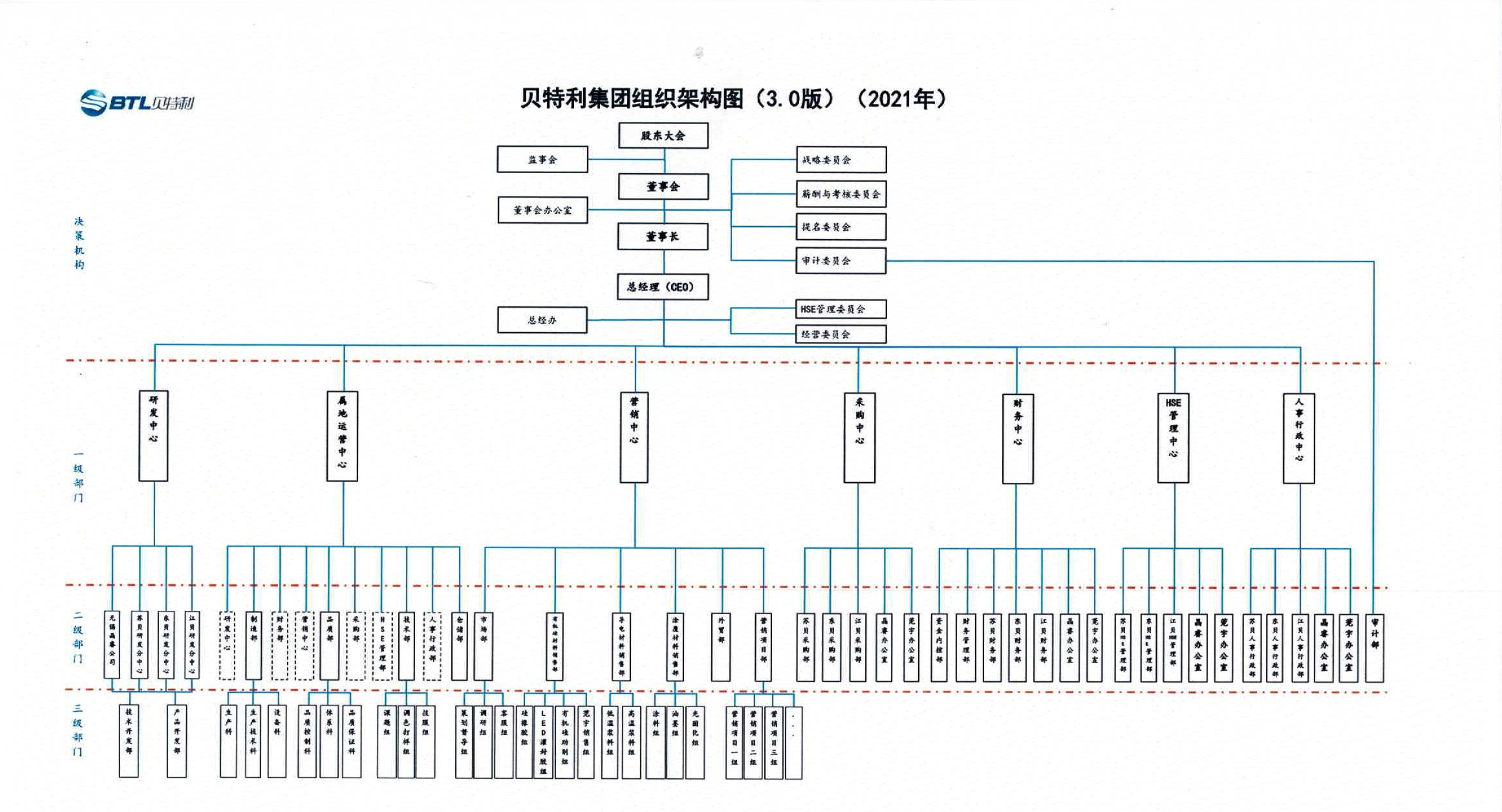 021916142411_0HR28贝特利集团组织架构图3.0版2021年_1.jpg